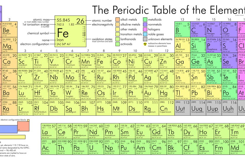 Periodic Table turns 150 years old